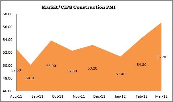 Markit/CIPS Construction