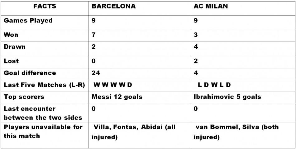 Barcelona v AC Milan Head to Head