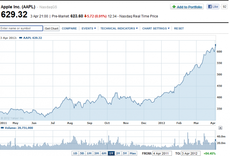 Apple Share Price $1,000