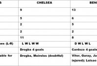 Chelsea v Benfica Head to Head