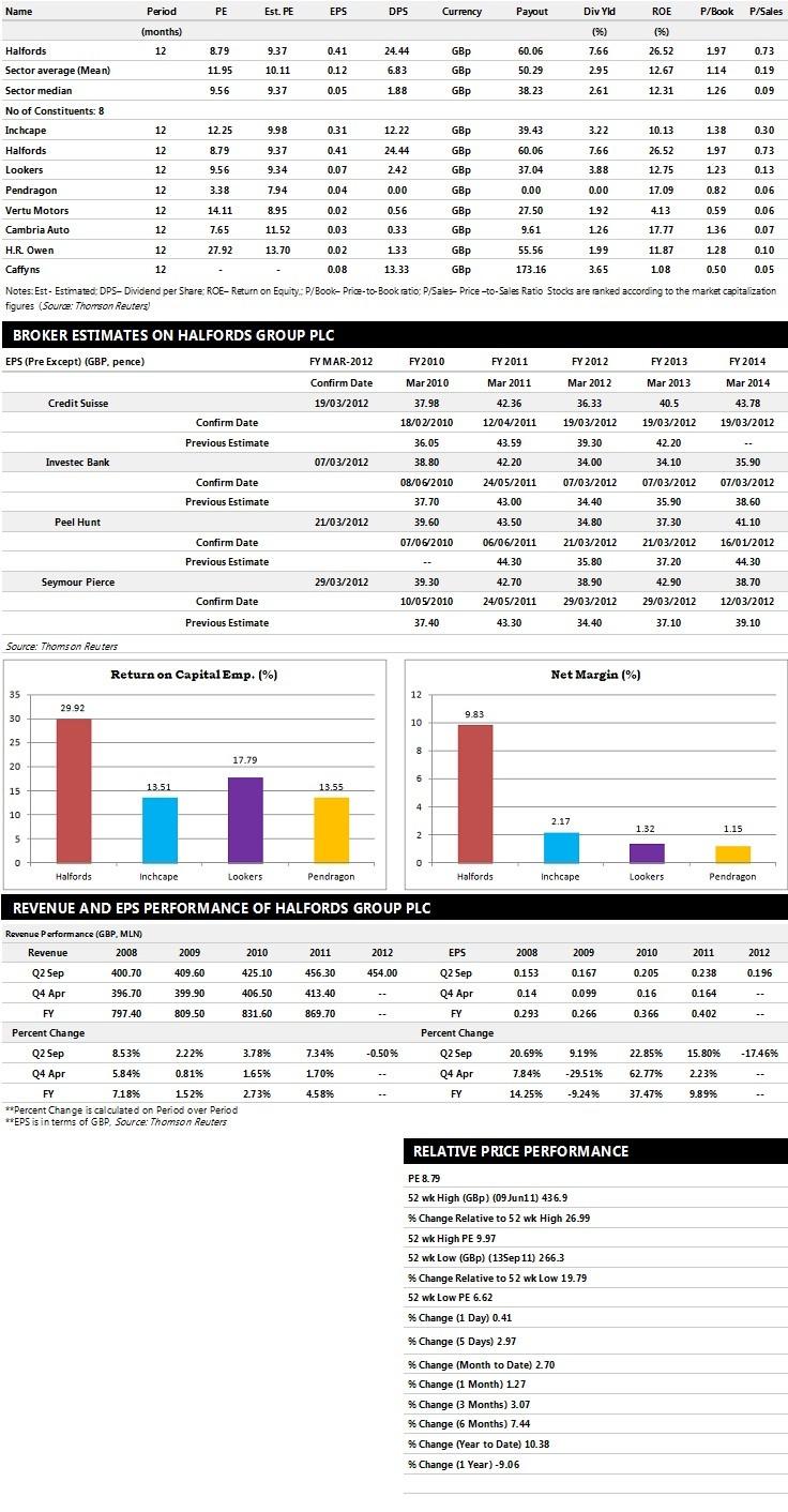 Halfords Group Earnings Performance
