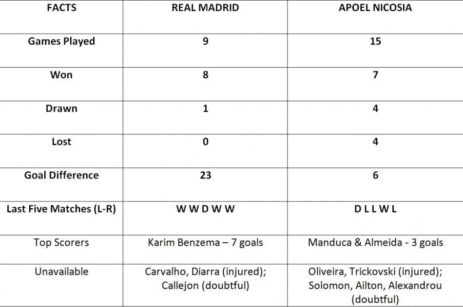 Real Madrid vs Apoel Nicosia  Head to Head