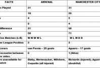 Arsenal v Manchester City Head to Head