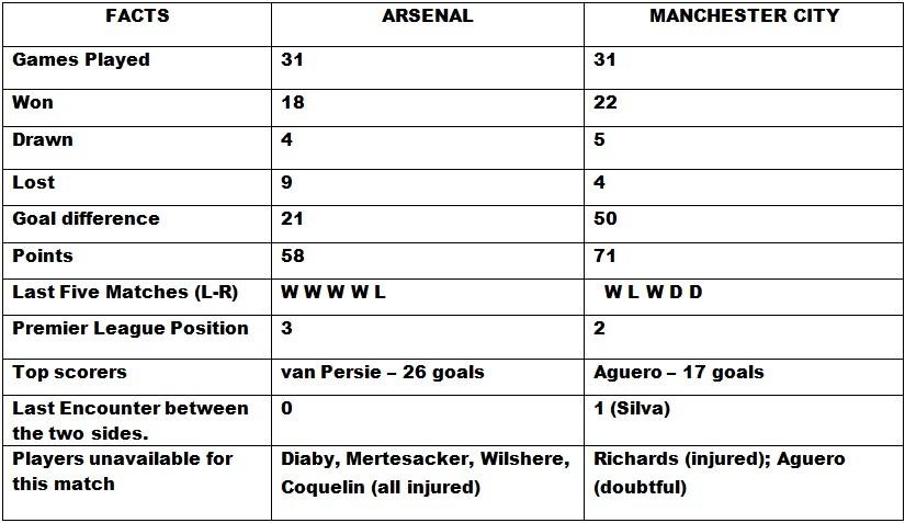 Arsenal v Manchester City Head to Head