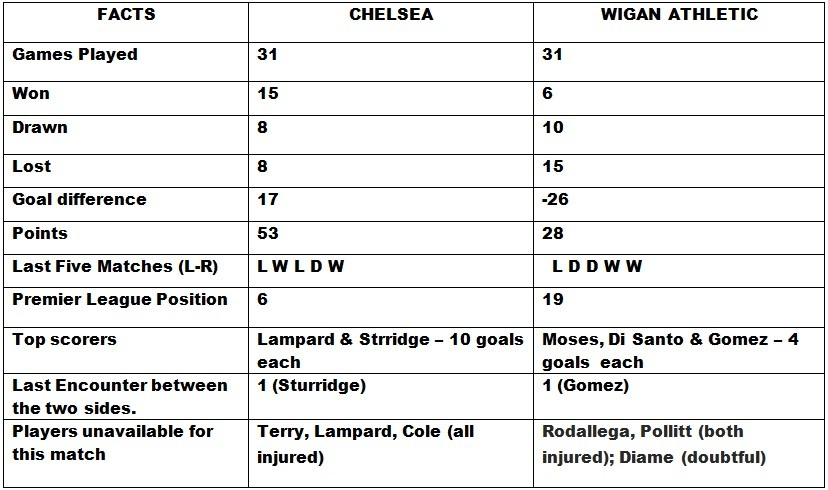Chelsea v Wigan Athletic Head to Head