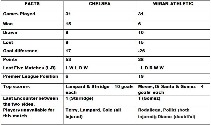 Chelsea v Wigan Athletic Head to Head