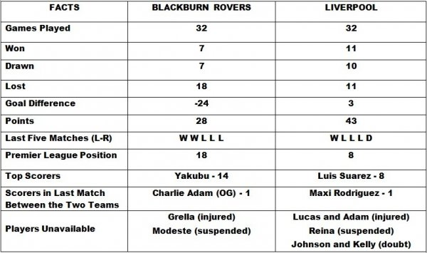 Blackburn Rovers vs Liverpool