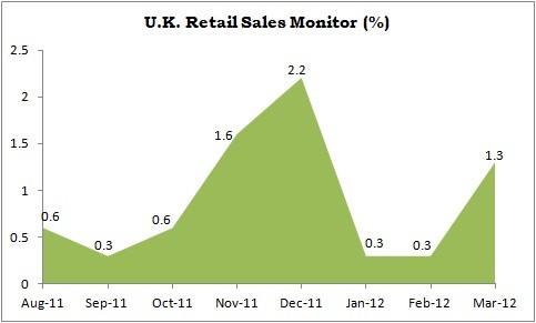 UK Retail Sales Performance