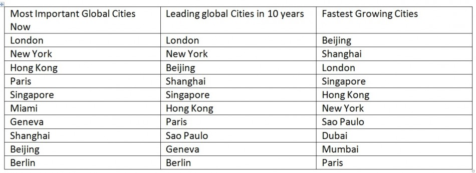 World's Most Important Cities