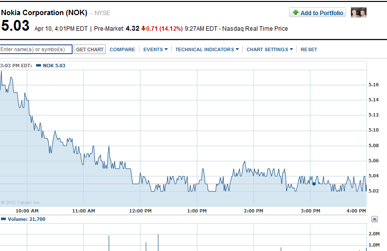 Nokia Share Price Drops