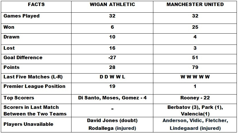 Wigan Athletic vs Manchester United