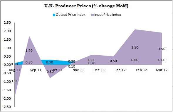 UK Producer Price Index Performance