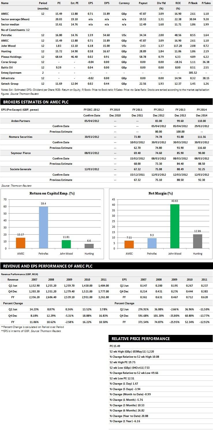AMEC PLC Earnings Performance