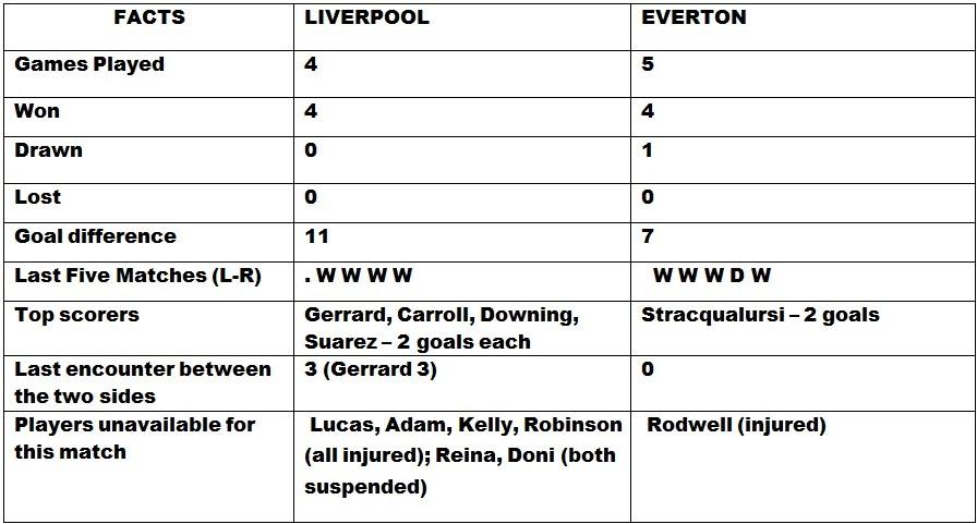Liverpool v Everton Head to Head