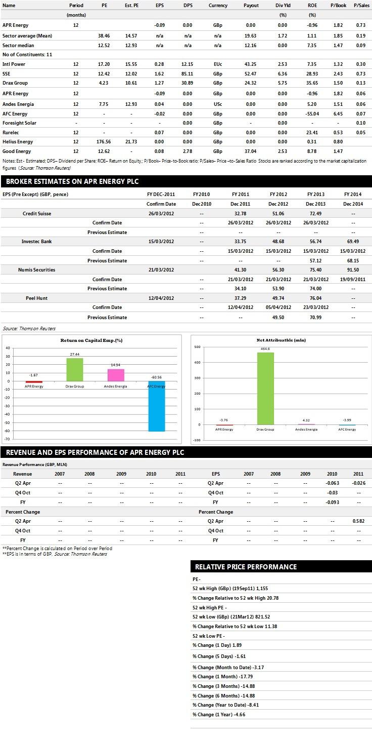 APR Energy Earnings Performance