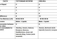 Tottenham v Chelsea Head to Head
