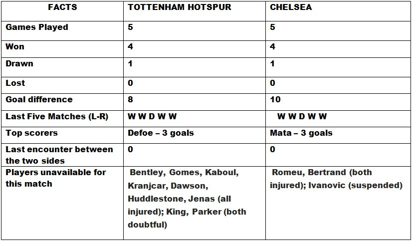 Tottenham v Chelsea Head to Head