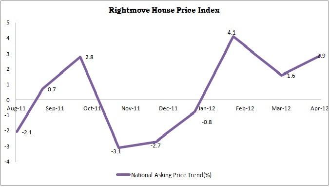 Rightmove House Price Index Performance