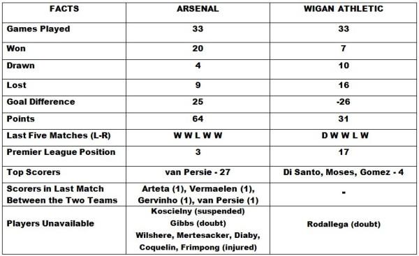 Arsenal vs Wigan Athletic
