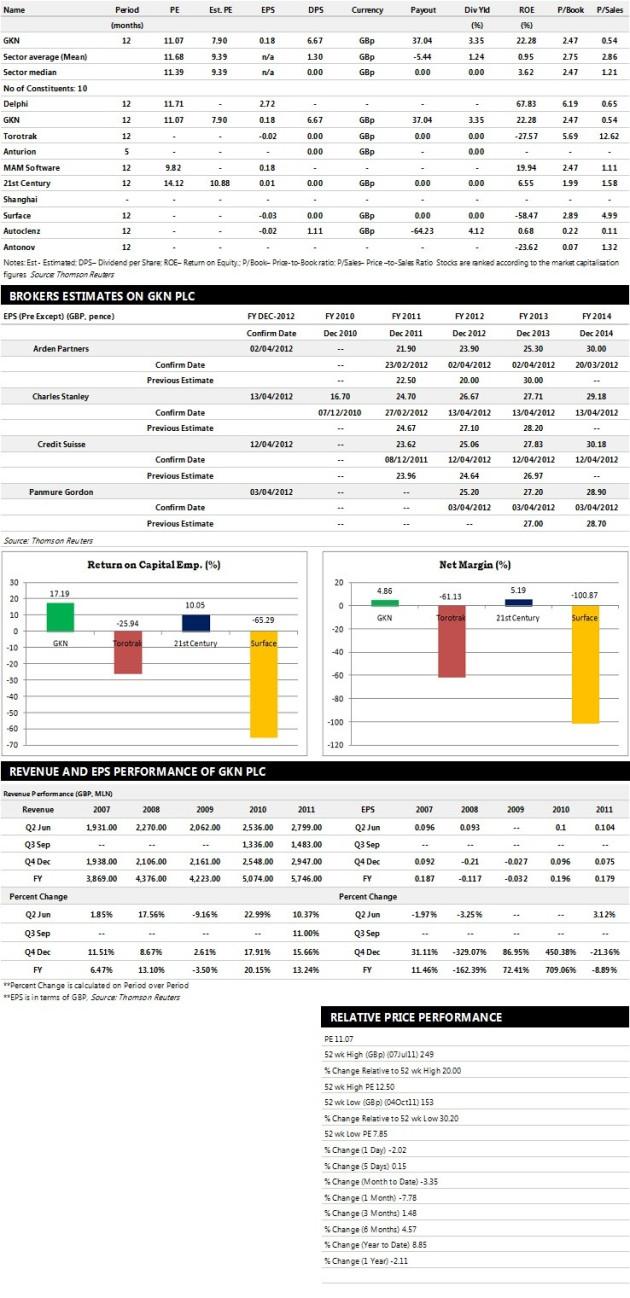 GKN PLC Earnings Performance