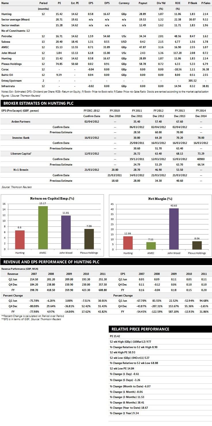 Hunting Plc Earnings Performance
