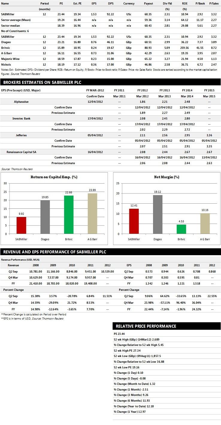 SABMiller Earnings Performance