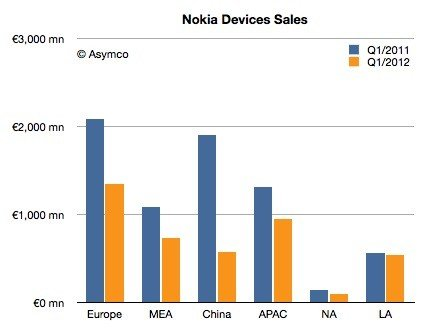 Nokia's global shipments