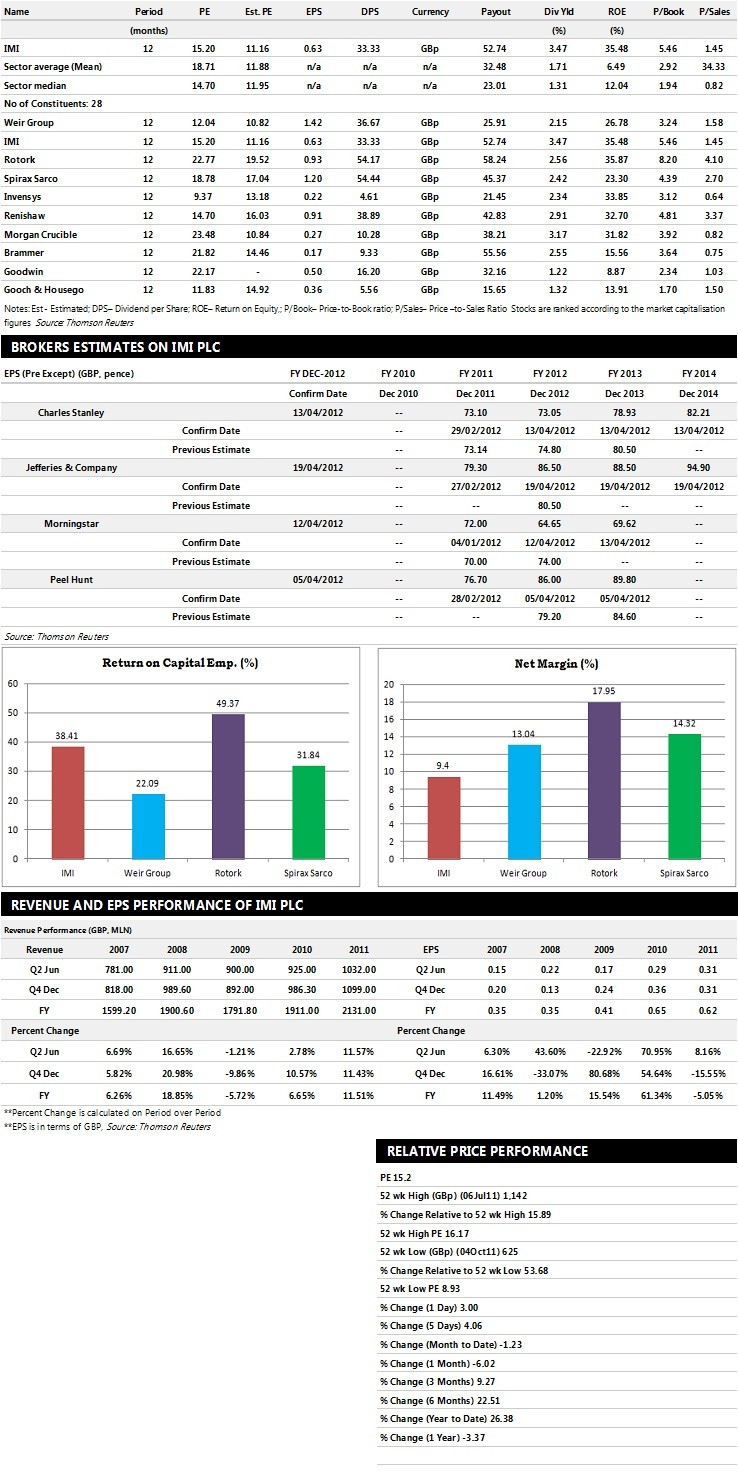 IMI Plc Earnings Performance