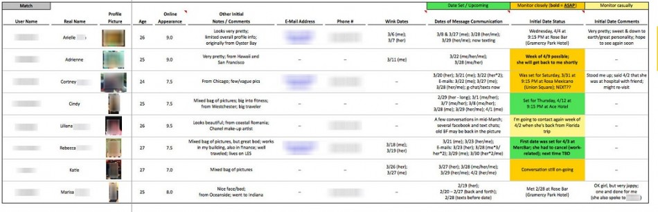 David Merkur's 'dating spreadsheet'