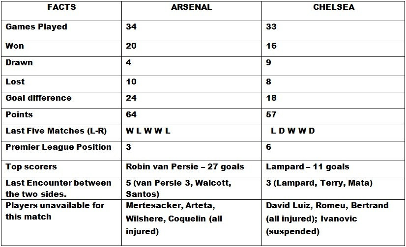 Arsenal v Chelsea Head to Head