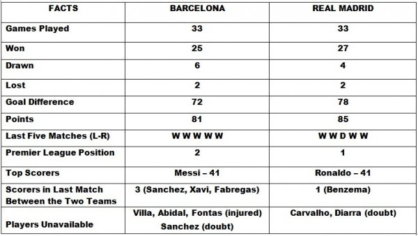Barcelona Vs Real Madrid Watch Live Online Preview Statistics
