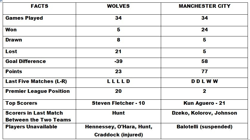 Wolves vs Manchester City