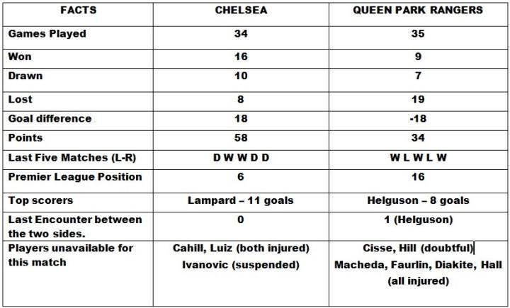 Chelsea v Queen Park Rangers Head to Head