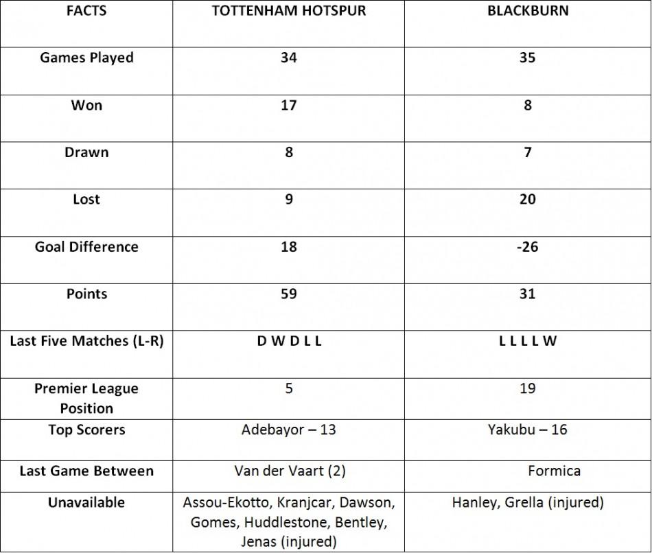 Tottenham vs Blackburn