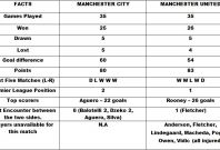 Manchester City v Manchester United Head to Head