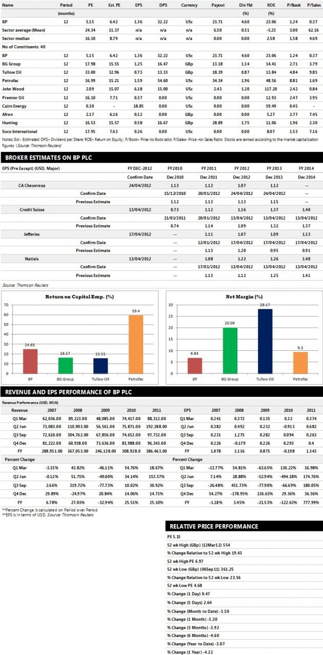 BP Plc Earnings Performance