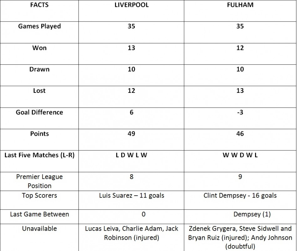 Liverpool vs Fulham: Stats Preview