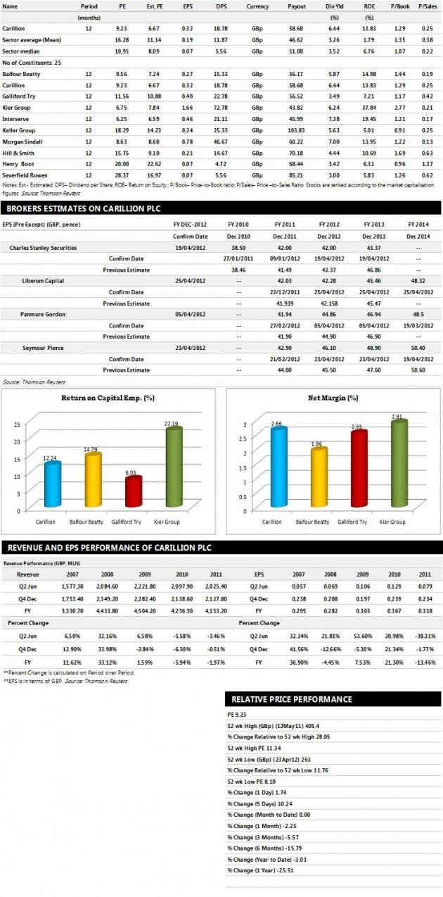 Carillion Plc Earnings Performance