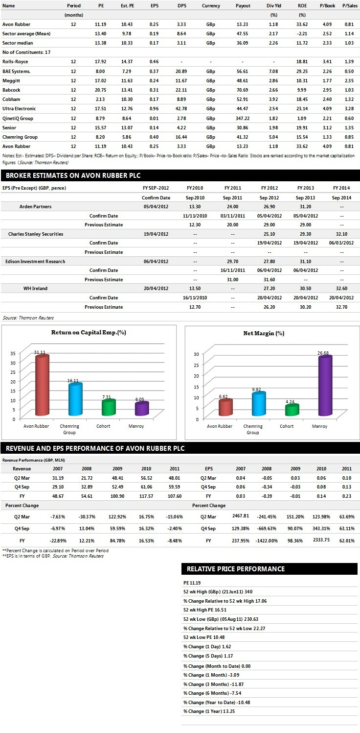 Avon Rubber Earnings Performance