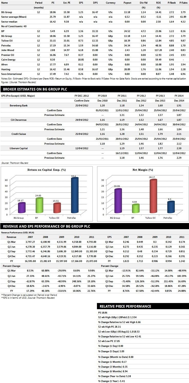 BG Group Plc Earnings Performance