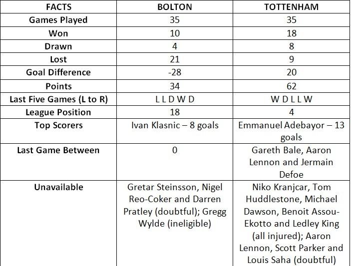 Bolton vs Tottenham