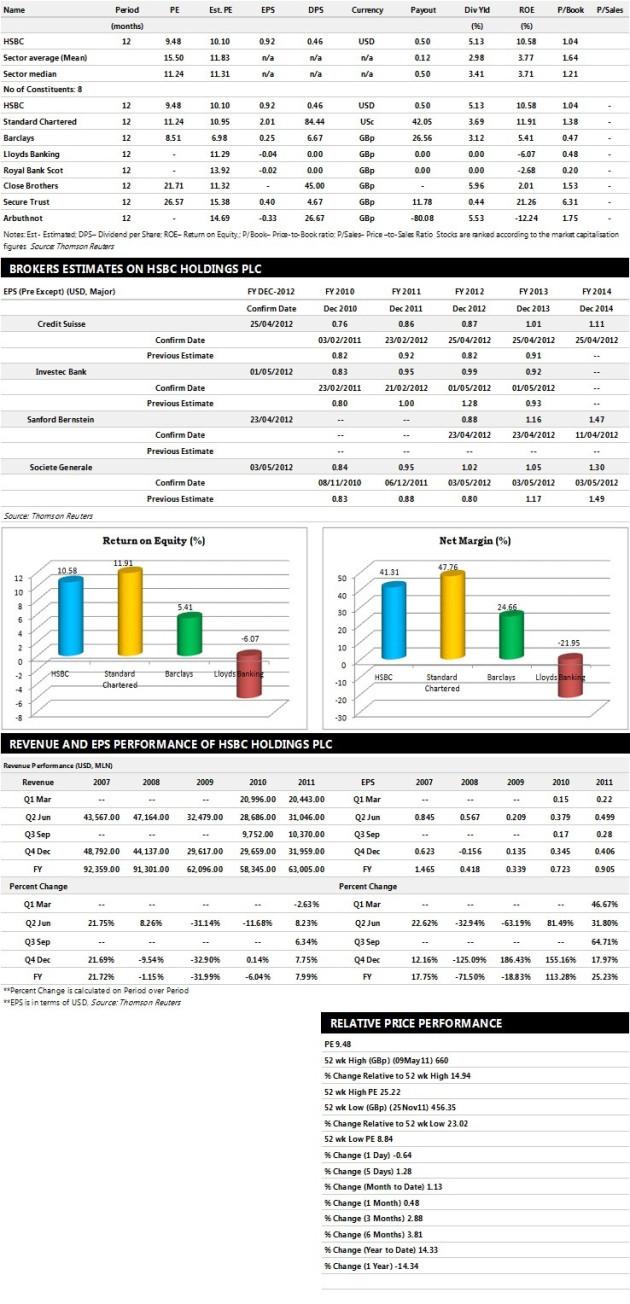 HSBC Holdings Earnings Performance