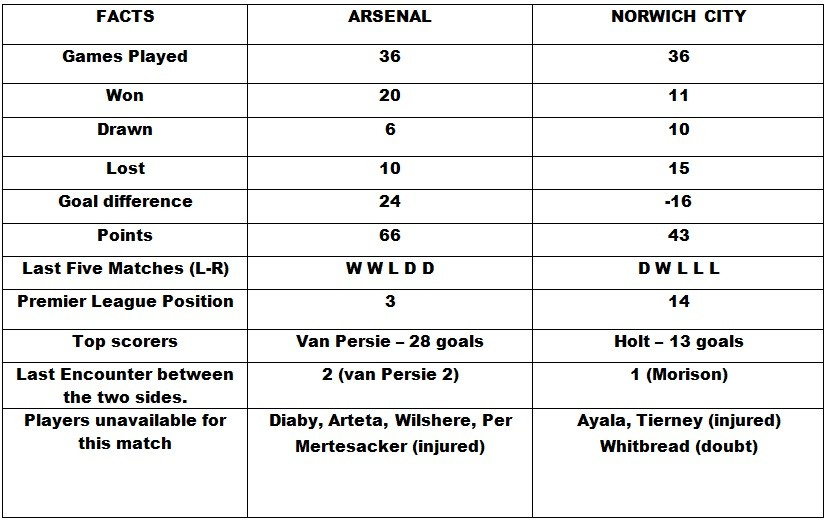 Arsenal v Norwich City Head to Head
