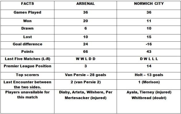 Arsenal v Norwich City Head to Head