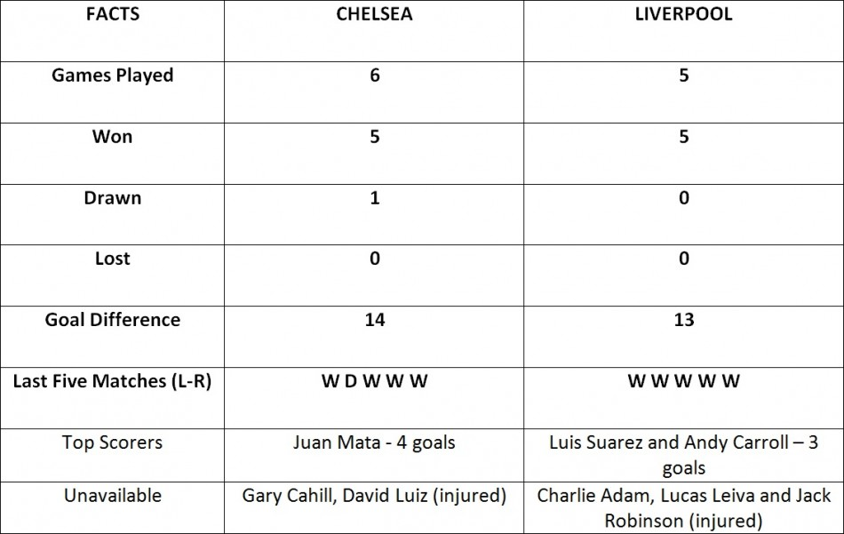 Chelsea vs Liverpool: FA Cup Stats Preview