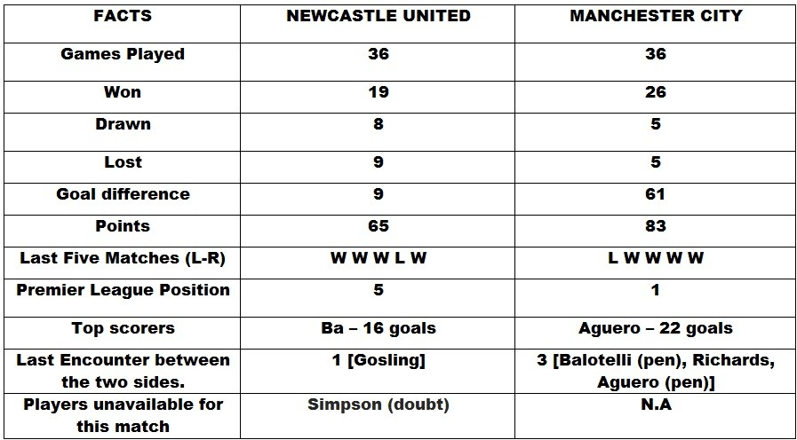 Newcastle United v Manchester City Head to Head