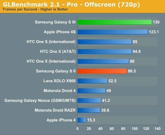 Samsung Galaxy S3: Benchmark Tests Reveals Appealing Results