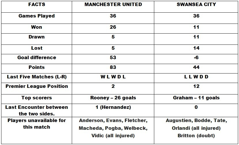 Manchester United v Swansea City Head to Head