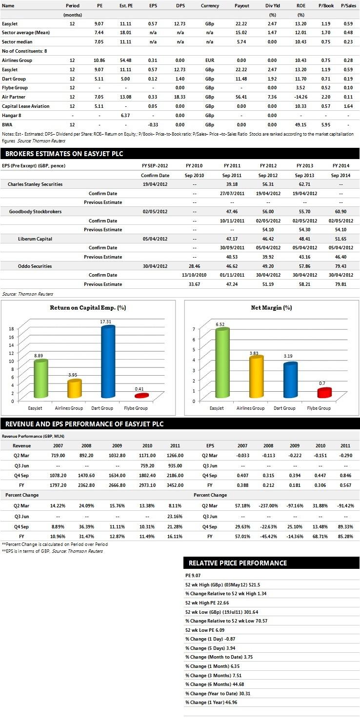 easyJet Earnings Performance