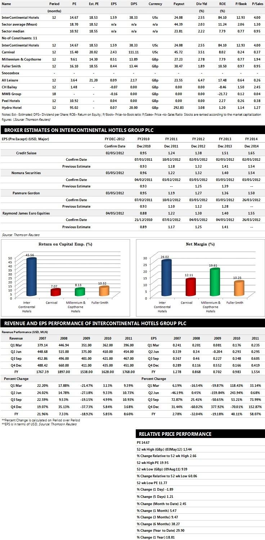 IHG Plc Earnings Performance